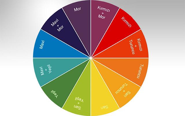 renk-karisimlari-ile-hangi-renkler-olusur